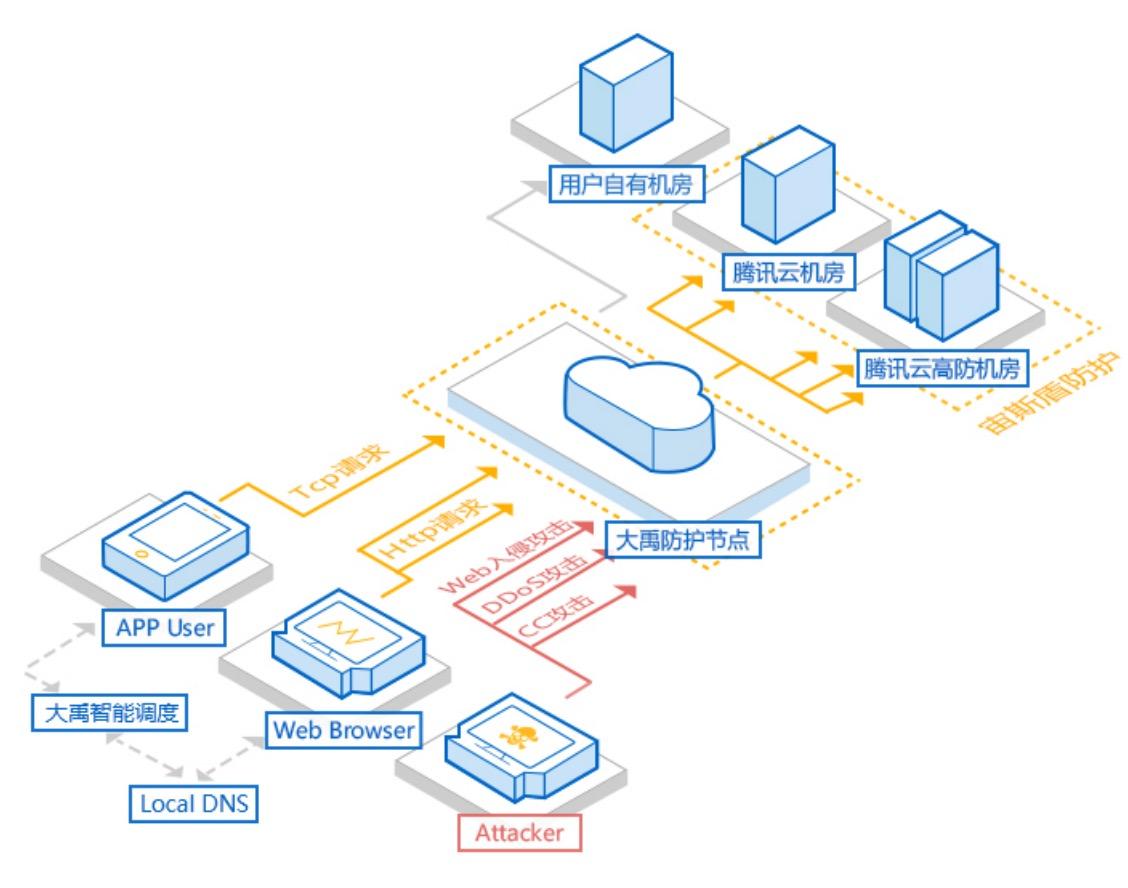 Gitee 如何保护你的数据 —— 系统和网络篇-Gitee 官方博客