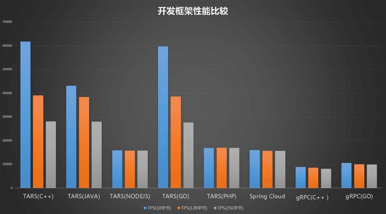 开源步履不停,腾讯 TARS 登陆码云 Gitee-Gitee 官方博客