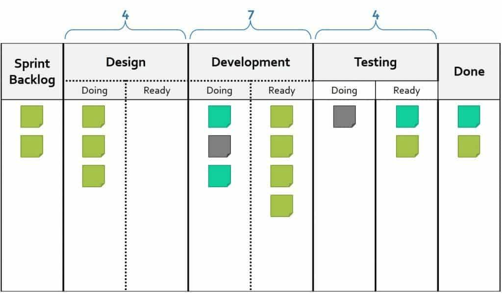 看板方法的进化论:从丰田精益方法到敏捷研发-Gitee 官方博客