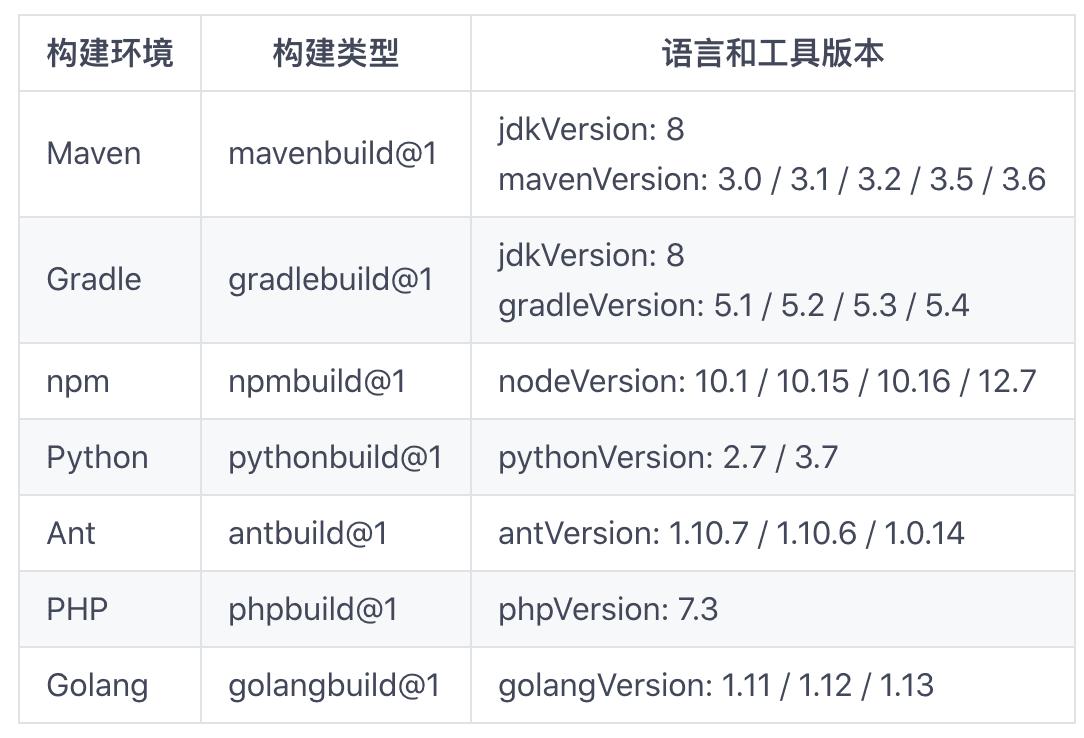 CI 工具「Gitee Go」现已进入公测,点击领取免费时长-Gitee 官方博客