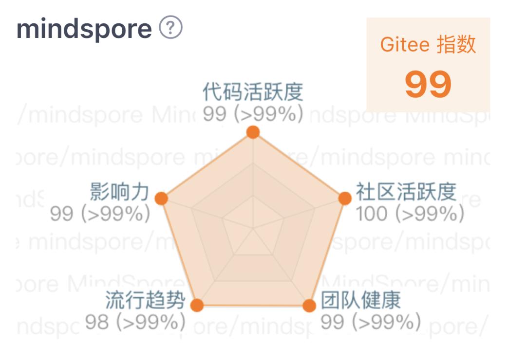 算法大公开!开源项目的Gitee指数是如何计算的?-Gitee 官方博客