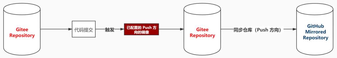 如何更优雅地同步 Gitee 和 GitHub 的代码仓库?-Gitee 官方博客